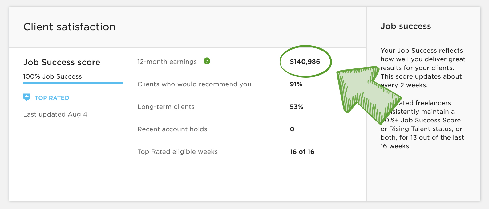 Upwork 12 month earnings = $140k