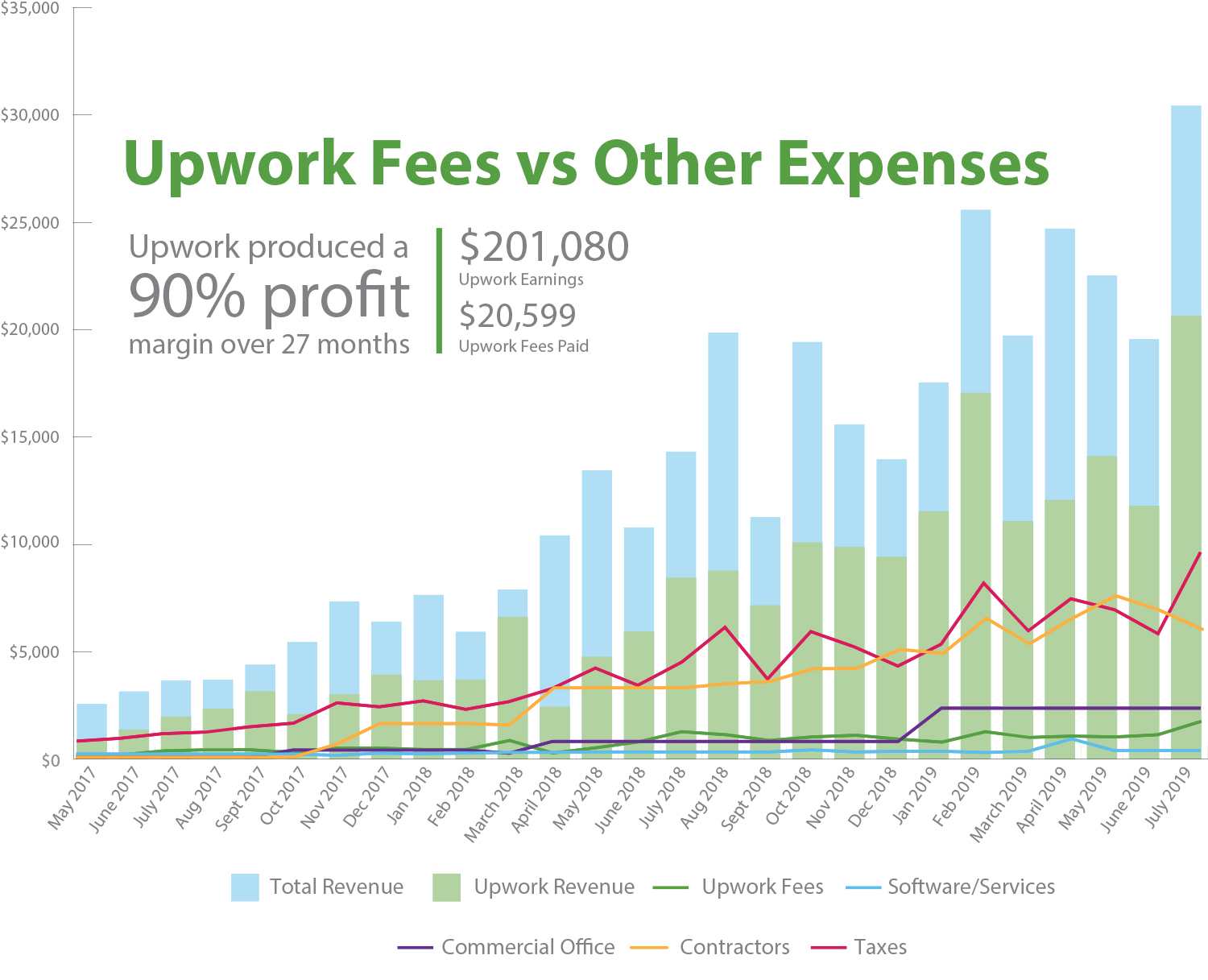 Upwork fees vs other business expenses