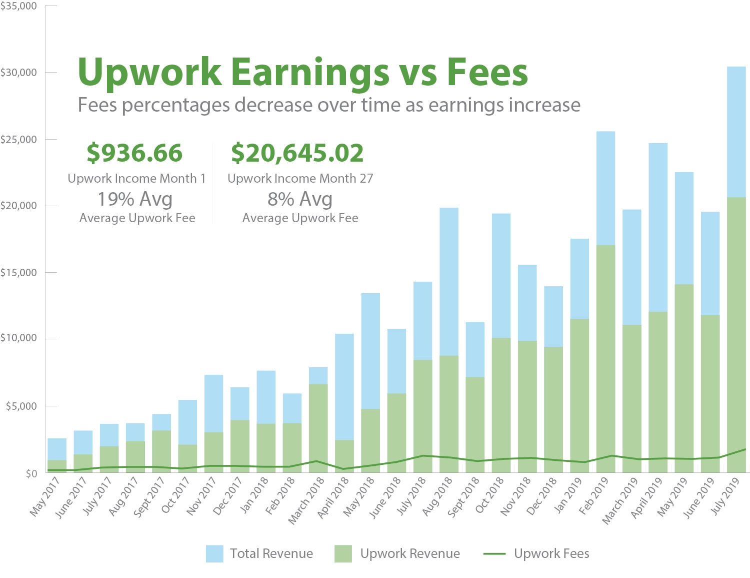 Upwork earnings vs fee