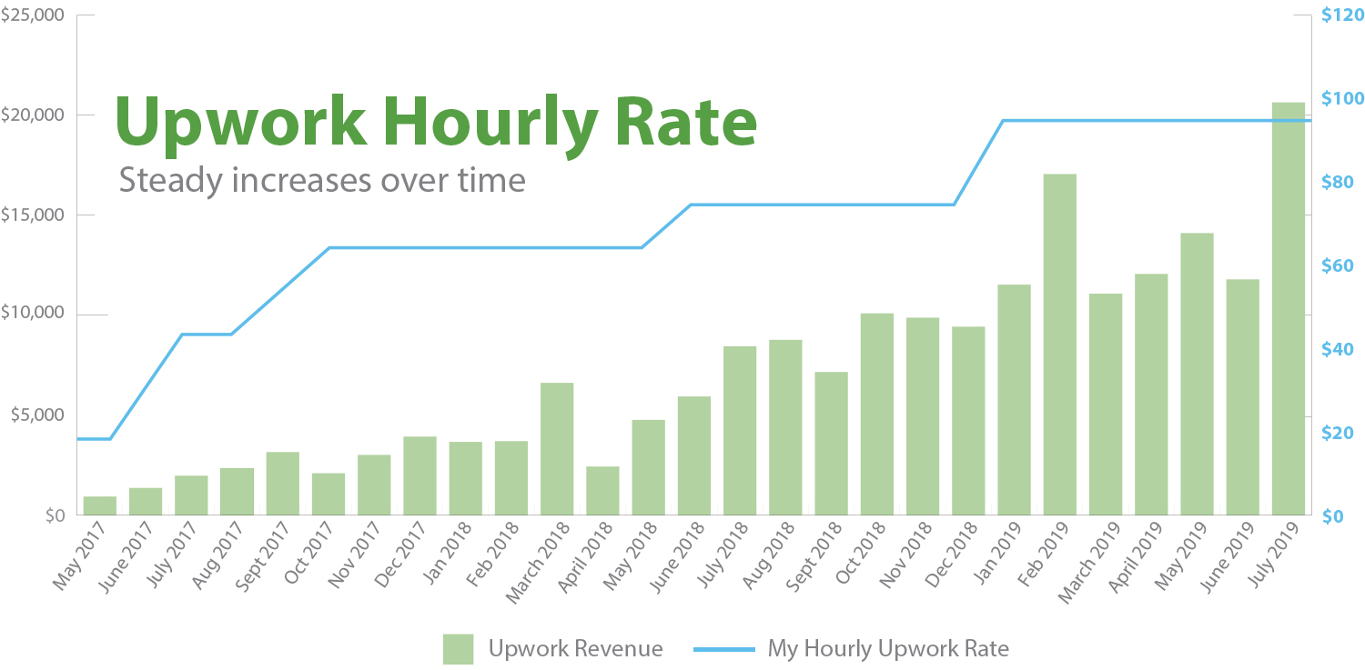 Increasing your upwork rate