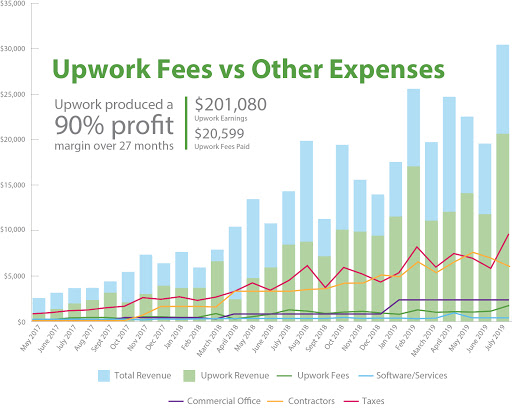 My Upwork Fees vs Other Business Expenses