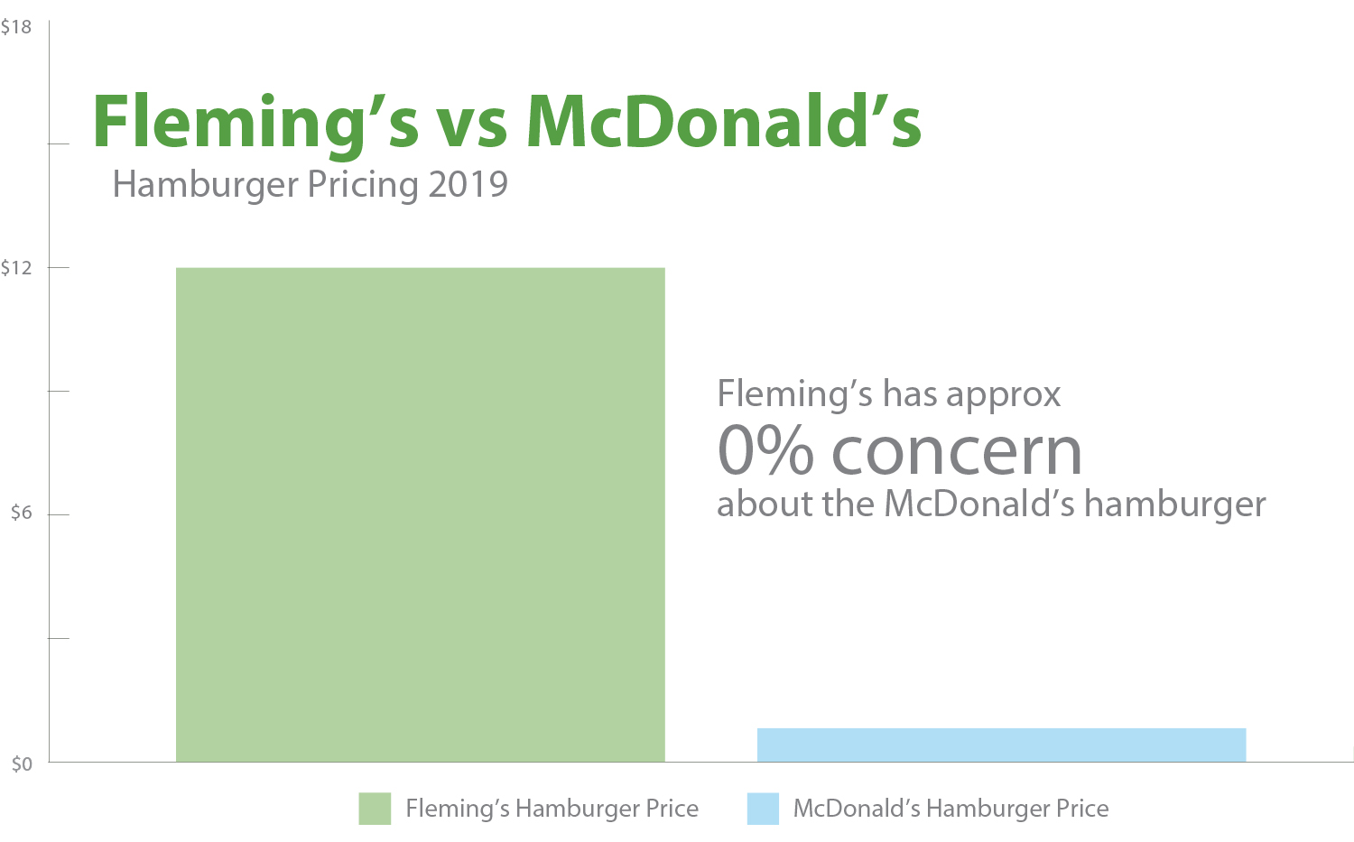 Flemings does not care about Mcdonalds
