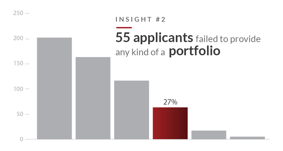 Reasons you aren't getting hired - include a portfolio!