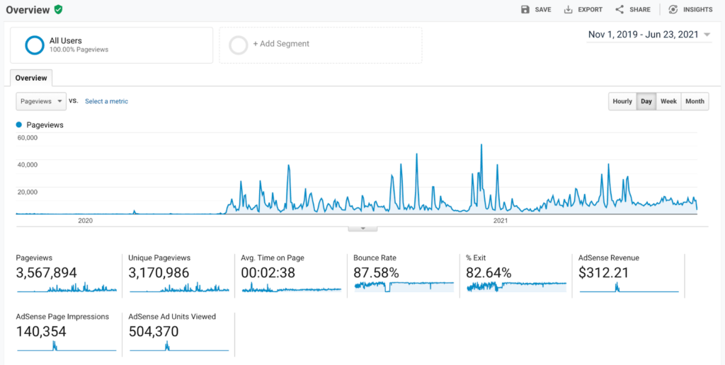 A screenshot of our Google Analytics from Nov. 2019 - June 2021