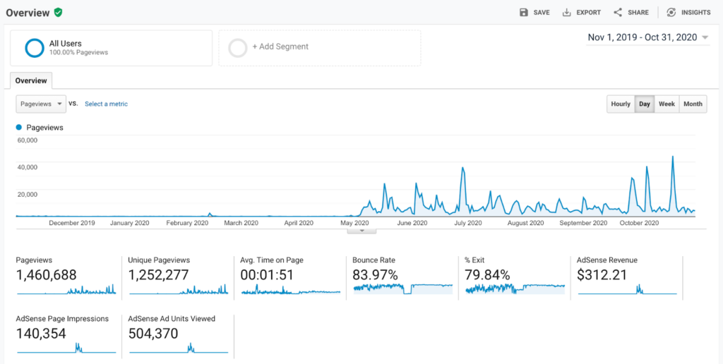 A screenshot of our Google Analytics from Nov. 2019 - Oct. 2020